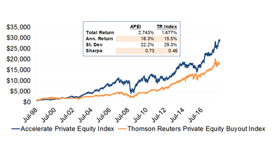 Private Equity   Accelerate Financial Technologies