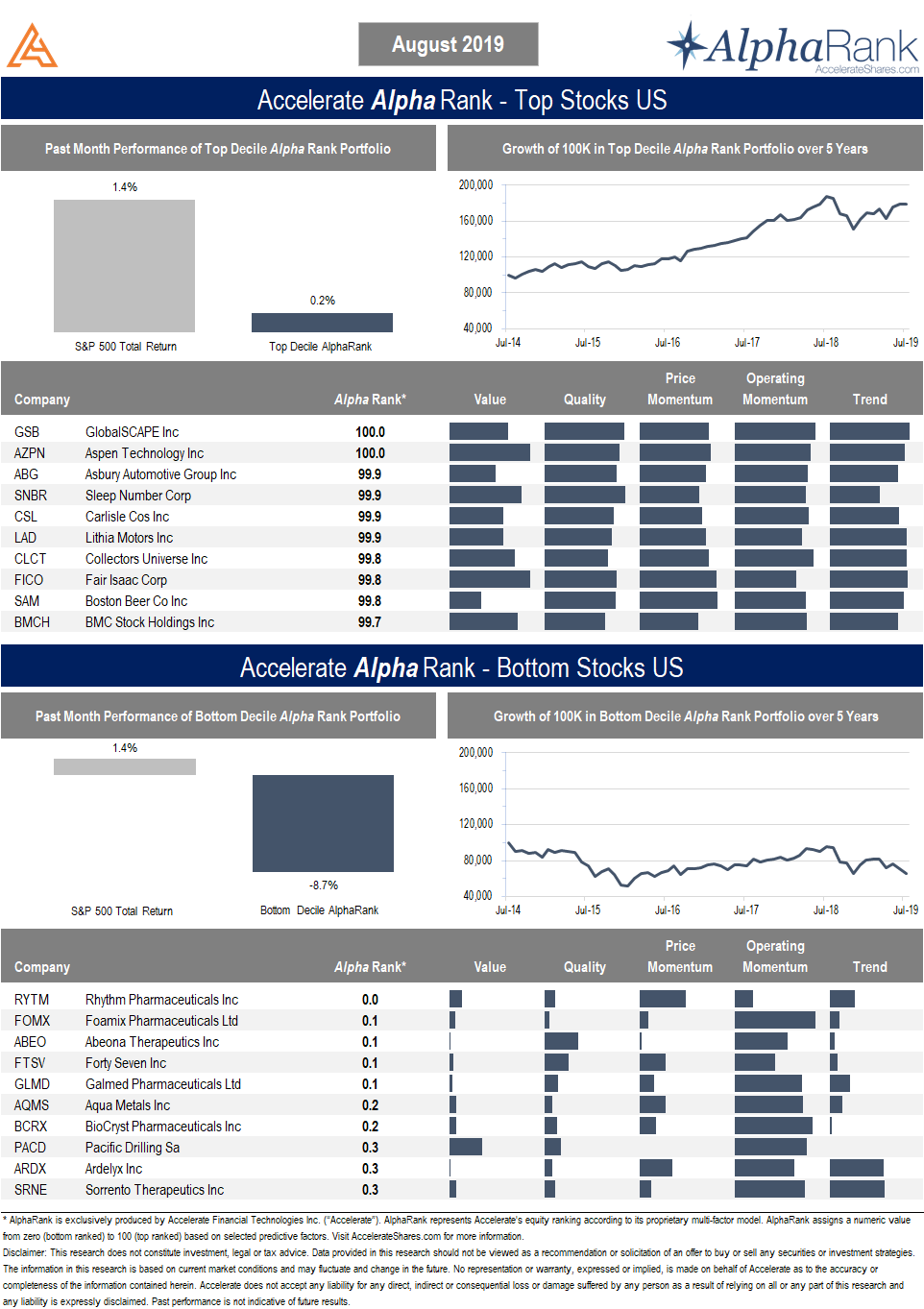 AlphaRank Top Stocks - August 2019 | Accelerate | Accelerate