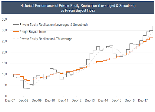 Replicating Private Equity With Liquid Public Securities